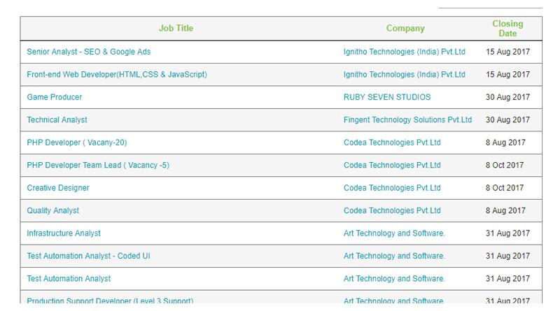 Infopark company jobs - Kochi
